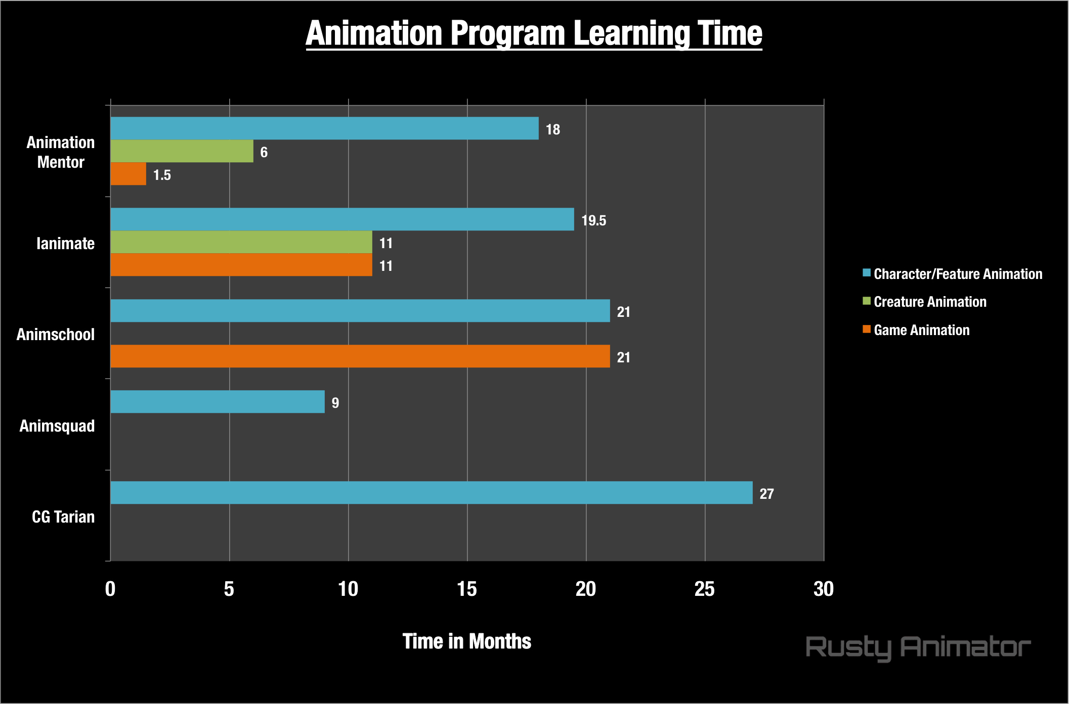 best-animation-schools-program-length
