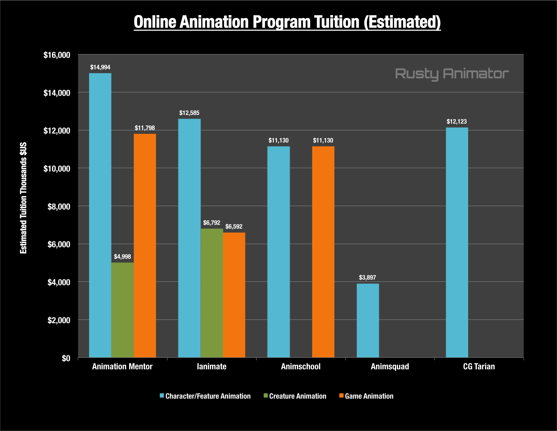 best-animation-schools-tuition