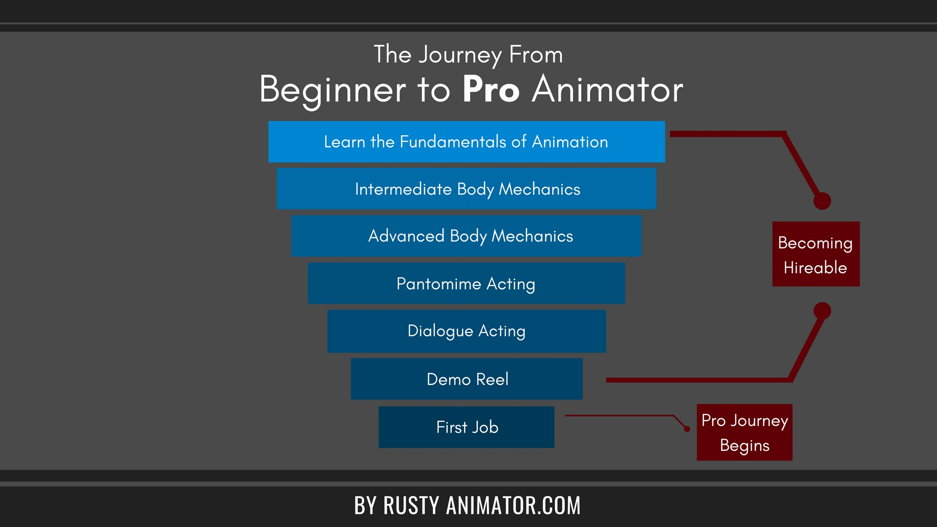 beginner-to-pro-animator